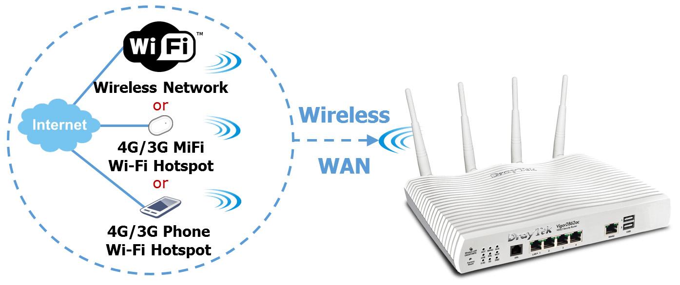 Draytek Vigor 2862 ADSL/VDSL Router:Routers
